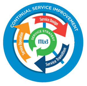 ITIL continuous service improvement by Iniyas